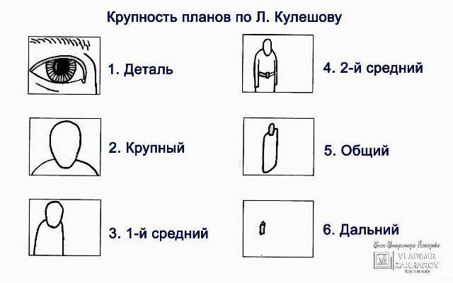 Крупность планов по Кулешову.