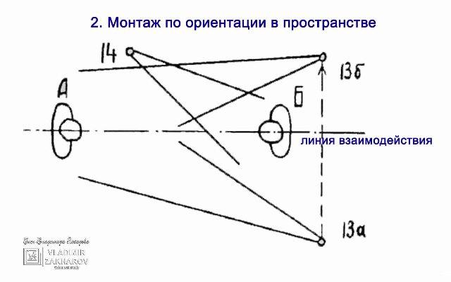 Монтаж по ориентации в пространстве.