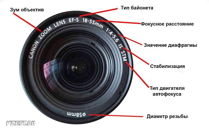 Обозначение объективов Canon 1.